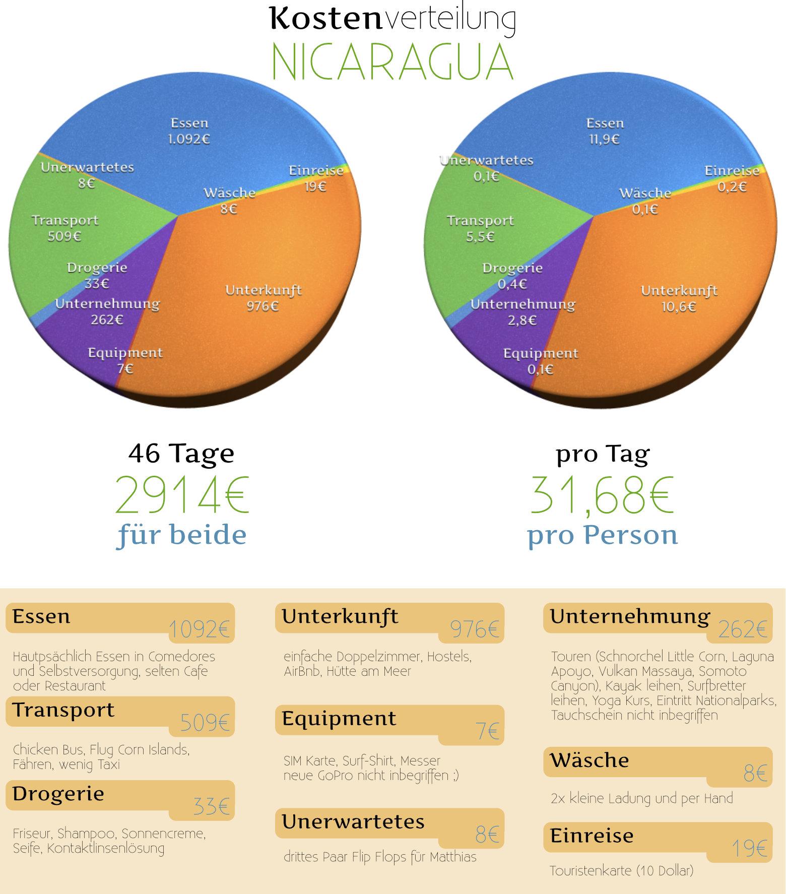 Nicaragua Reisetipps Tagesbudget Grafik