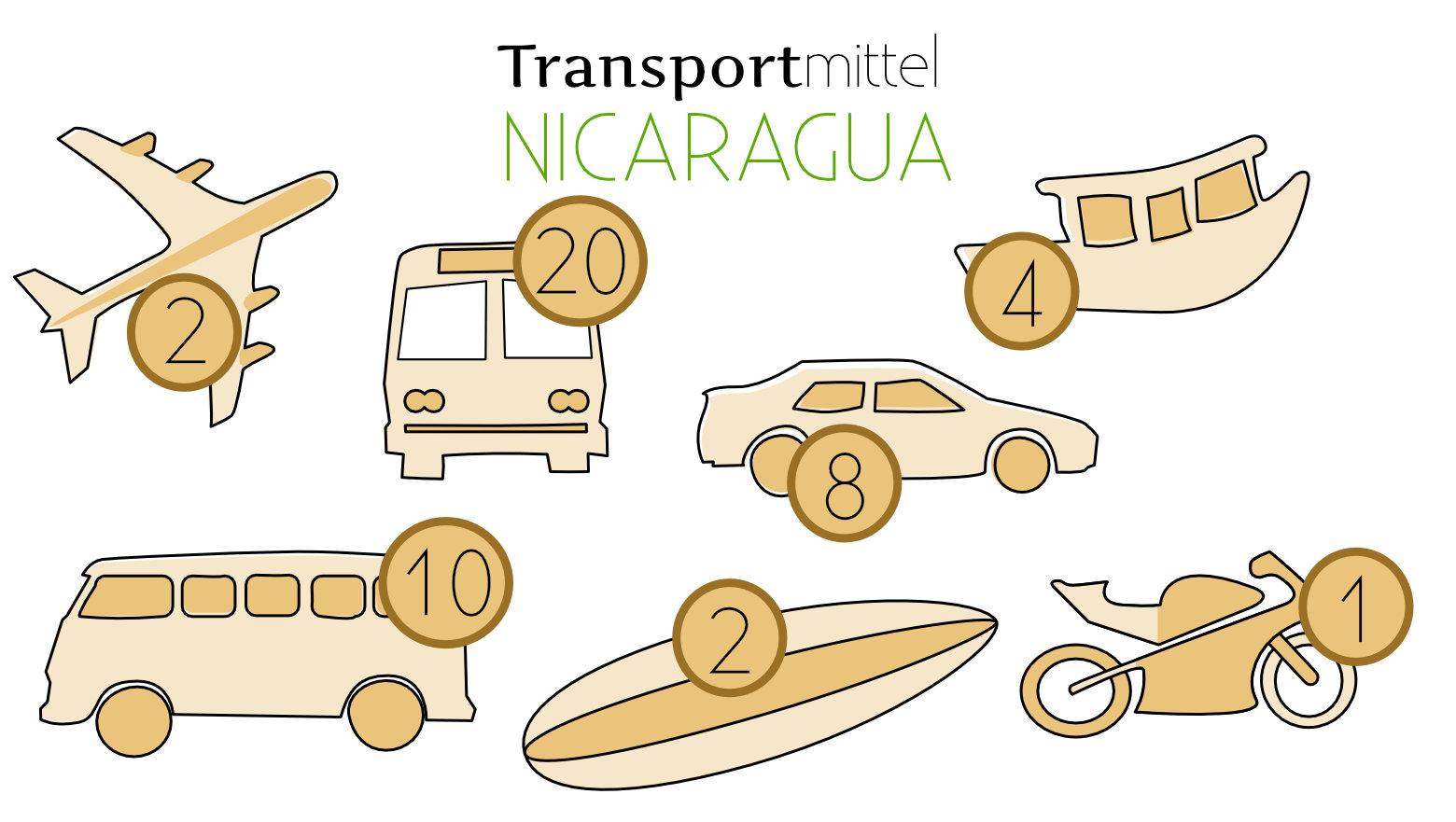 Nicaragua Reisetipps Transport Grafik
