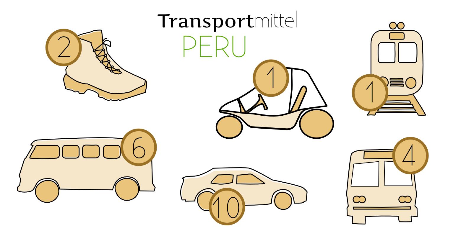Peru Reisetipps Transport Grafik