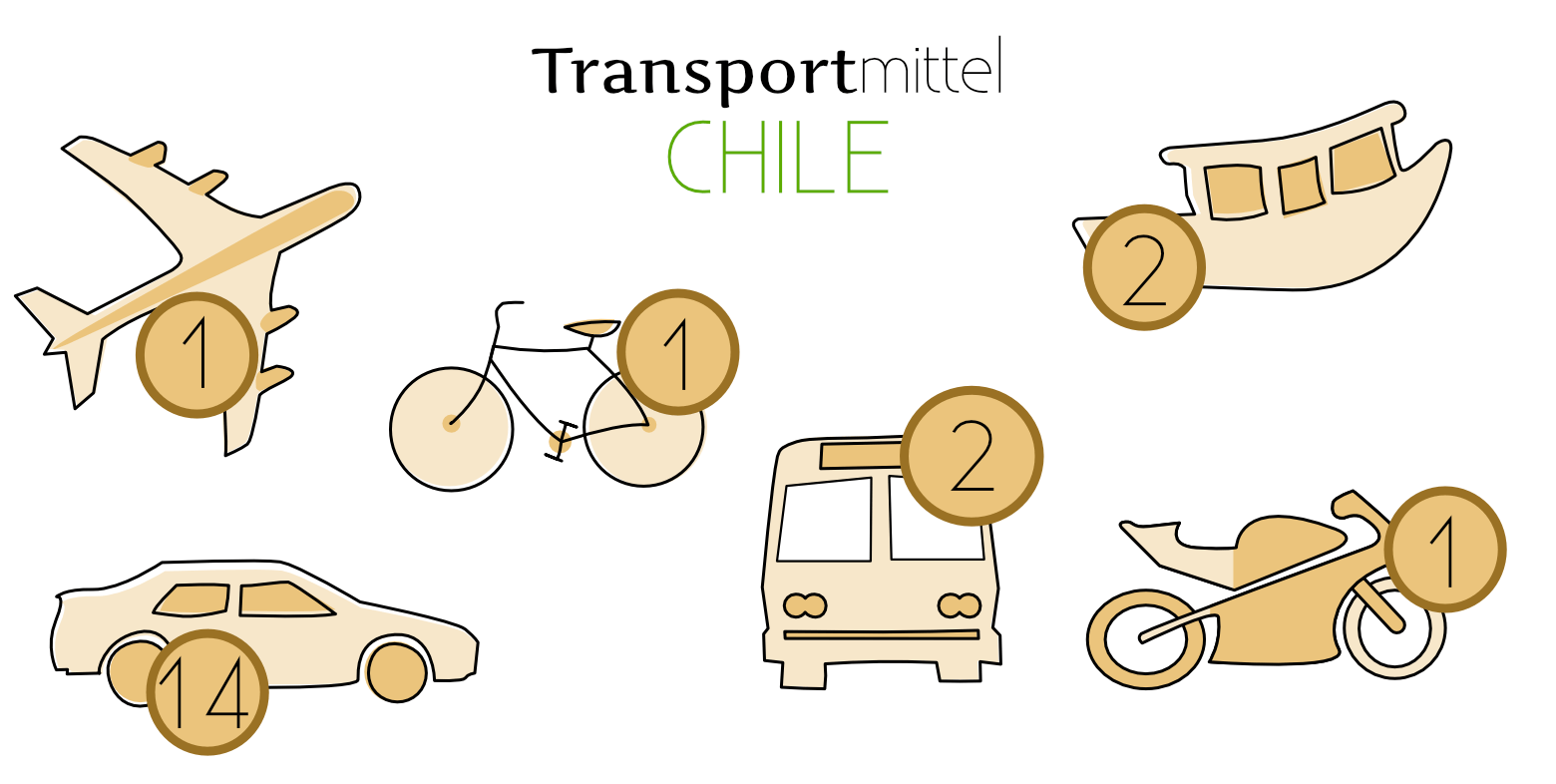 Chile Reisetipps Transport Grafik