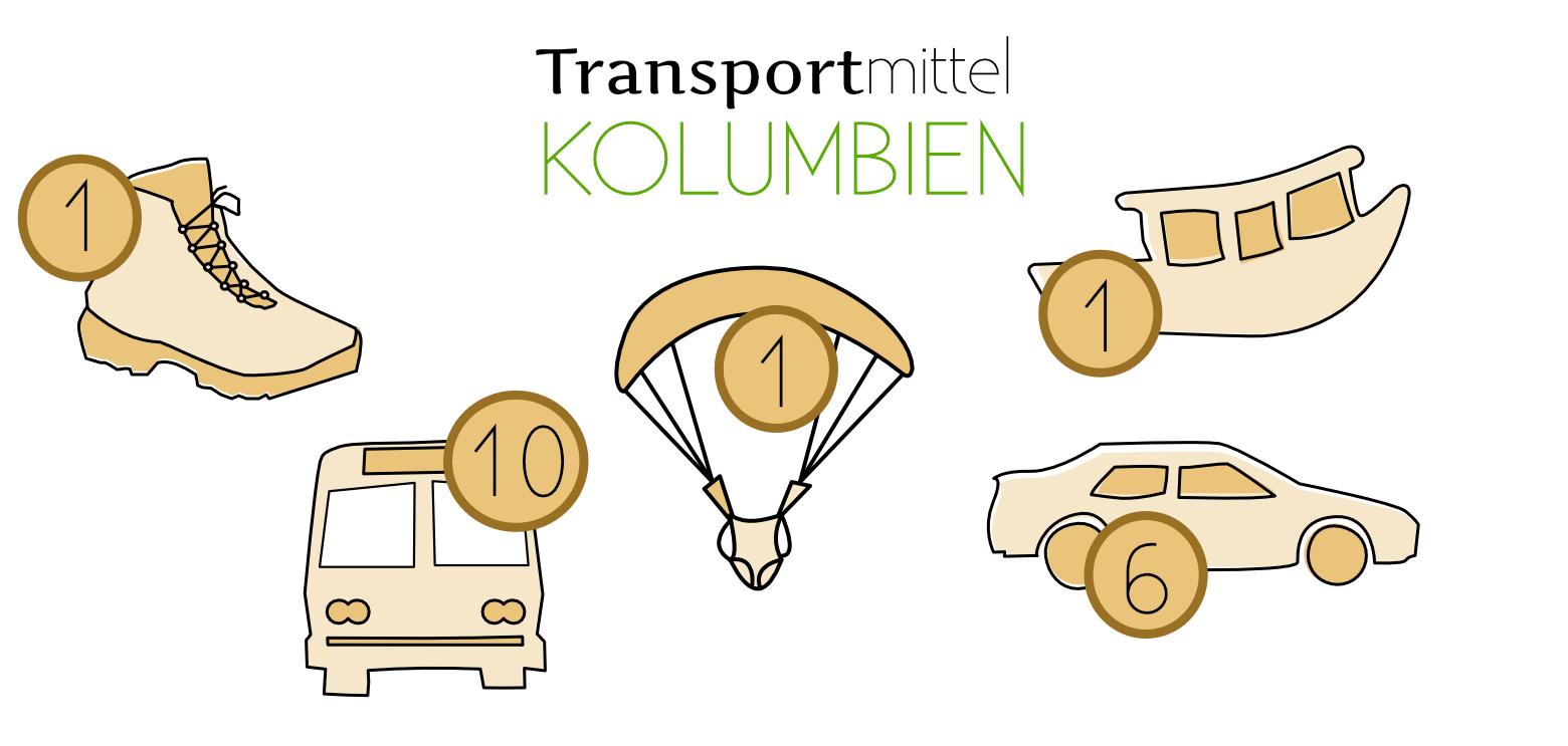 Kolumbien Reisetipps Transport Grafik