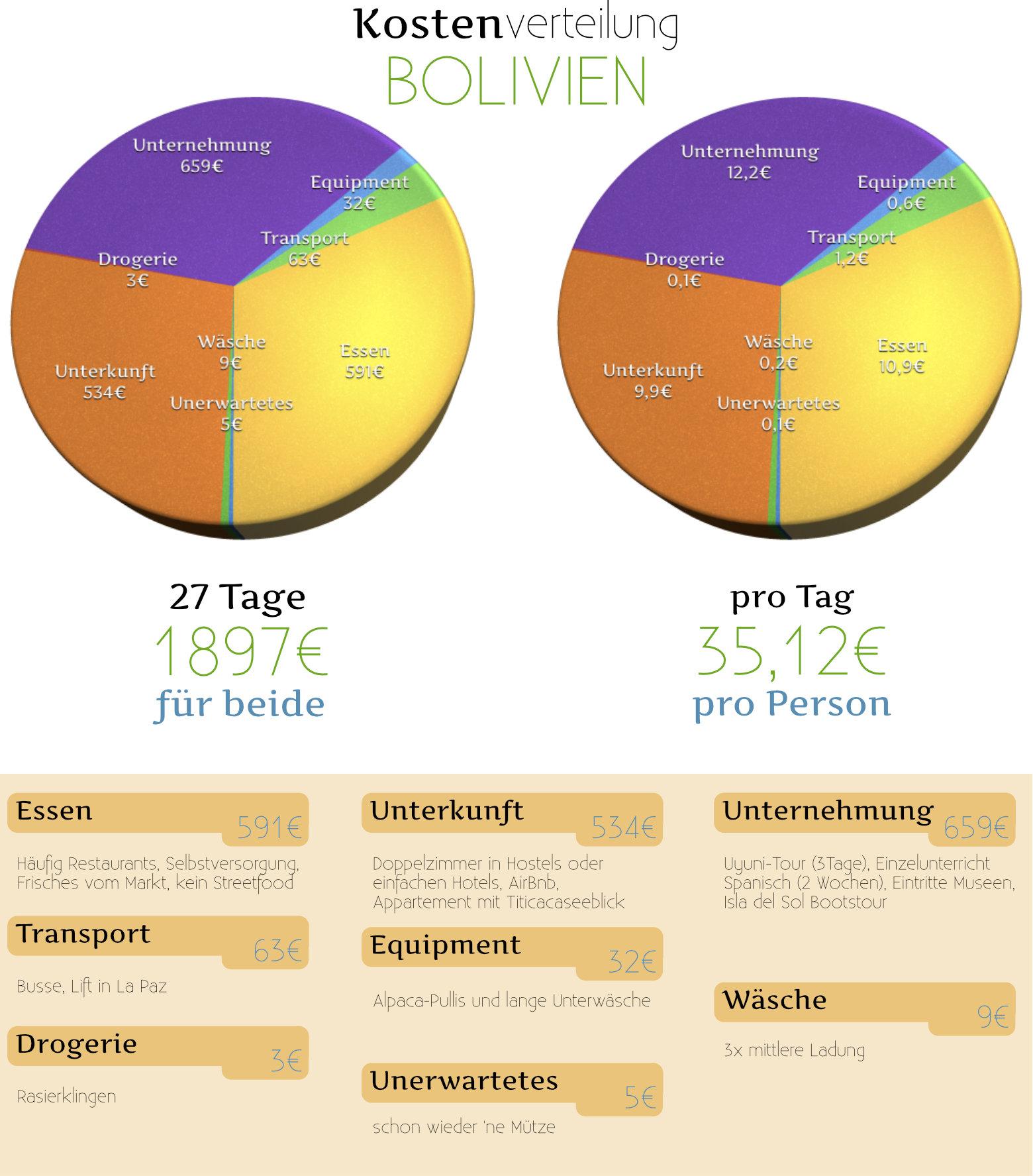 Reisetipps Bolivien Kosten Grafik