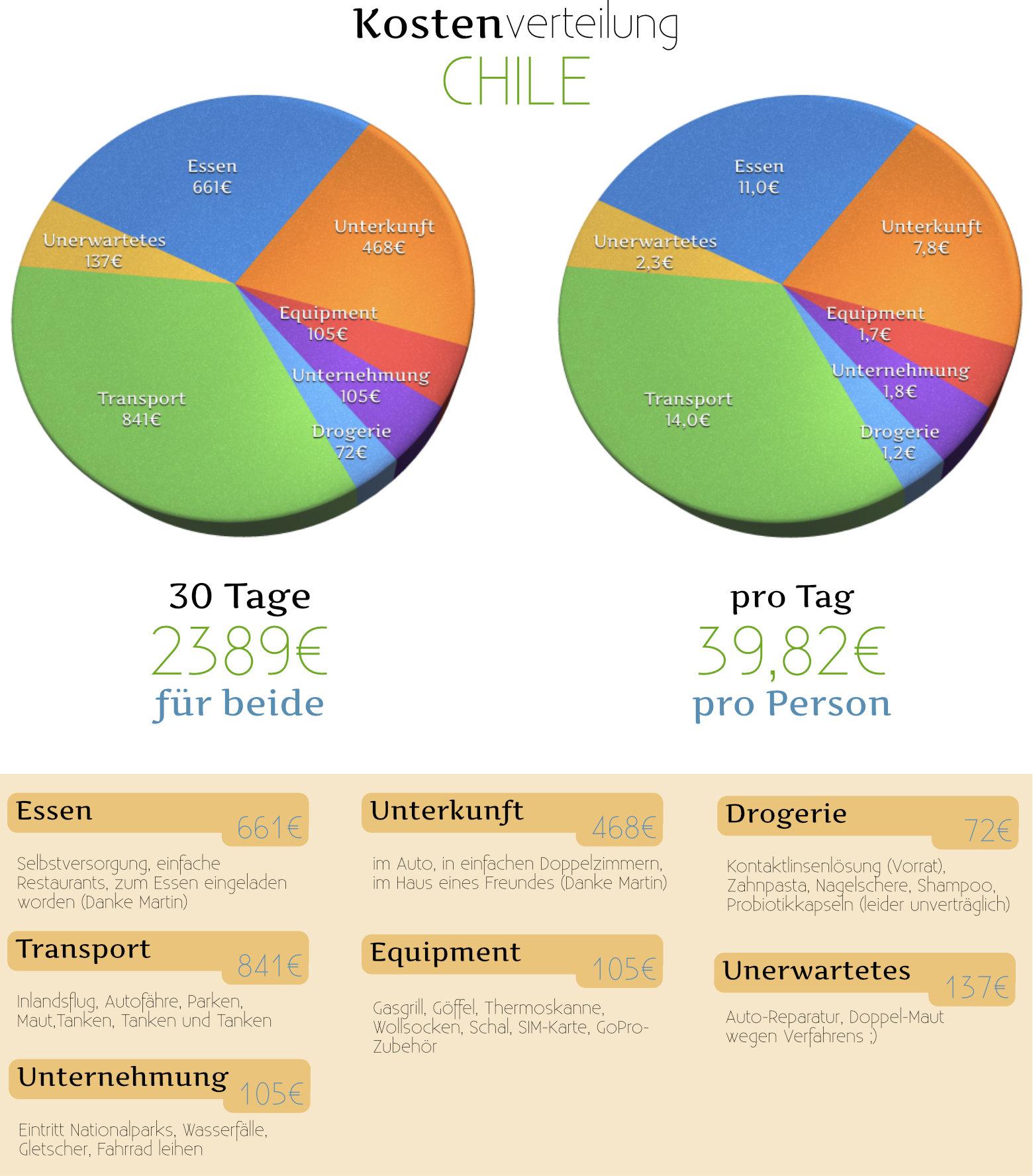 Chile Reisetipps Kosten Grafik