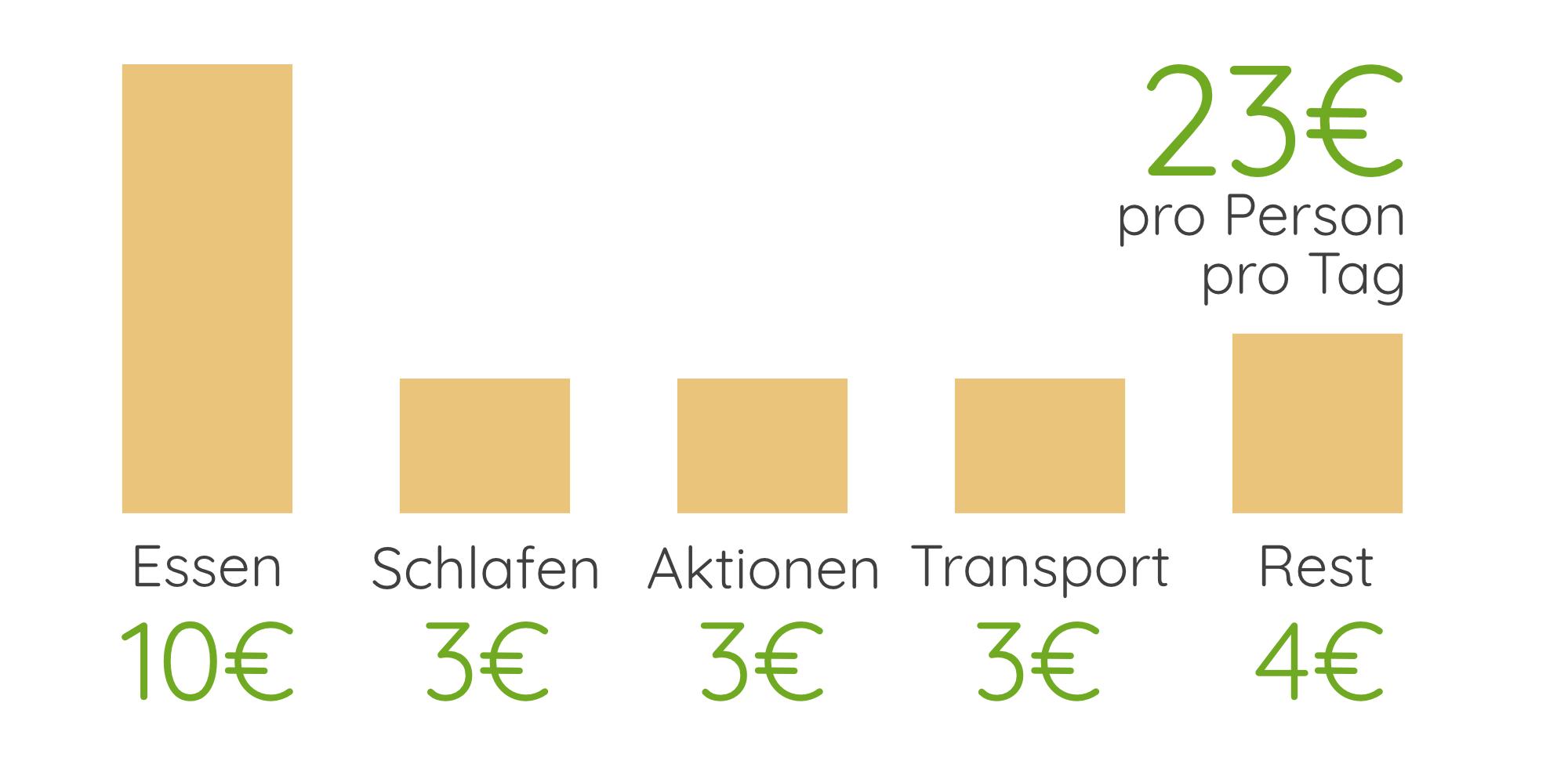 Nepal Reisekosten