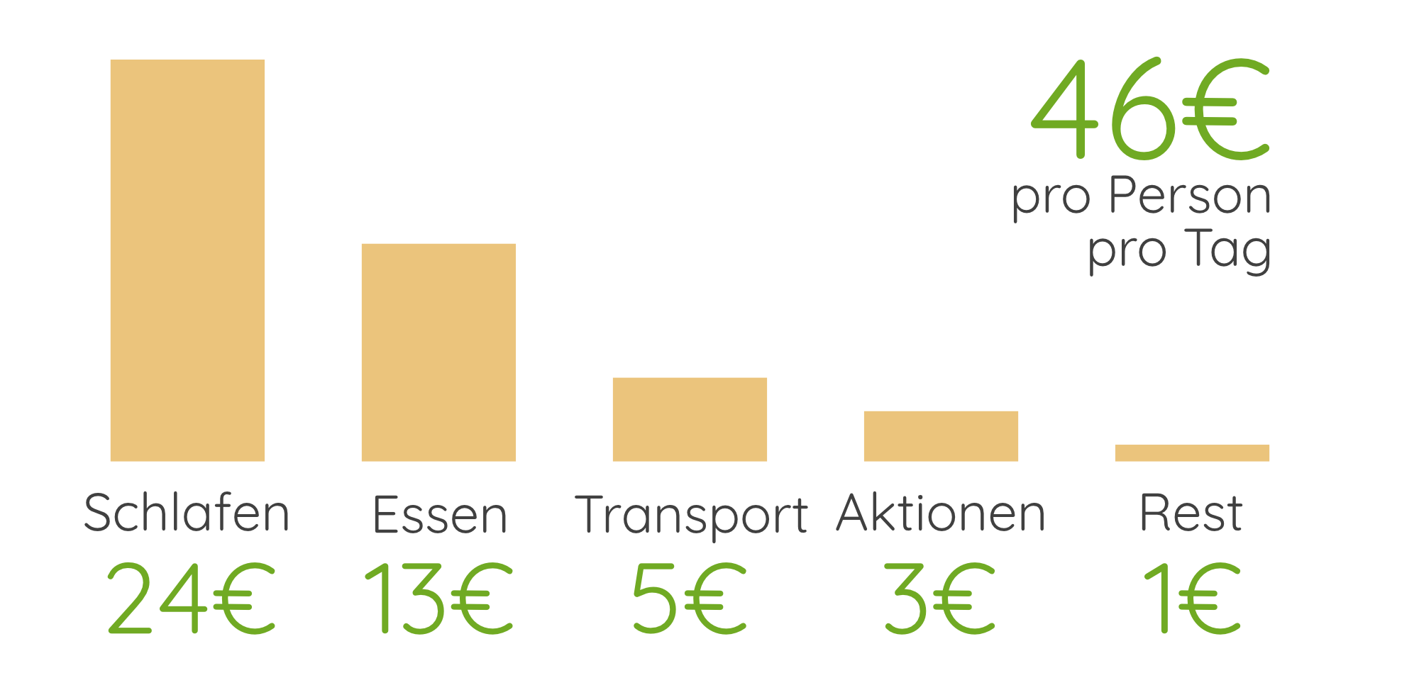 Mauritius Reisekosten