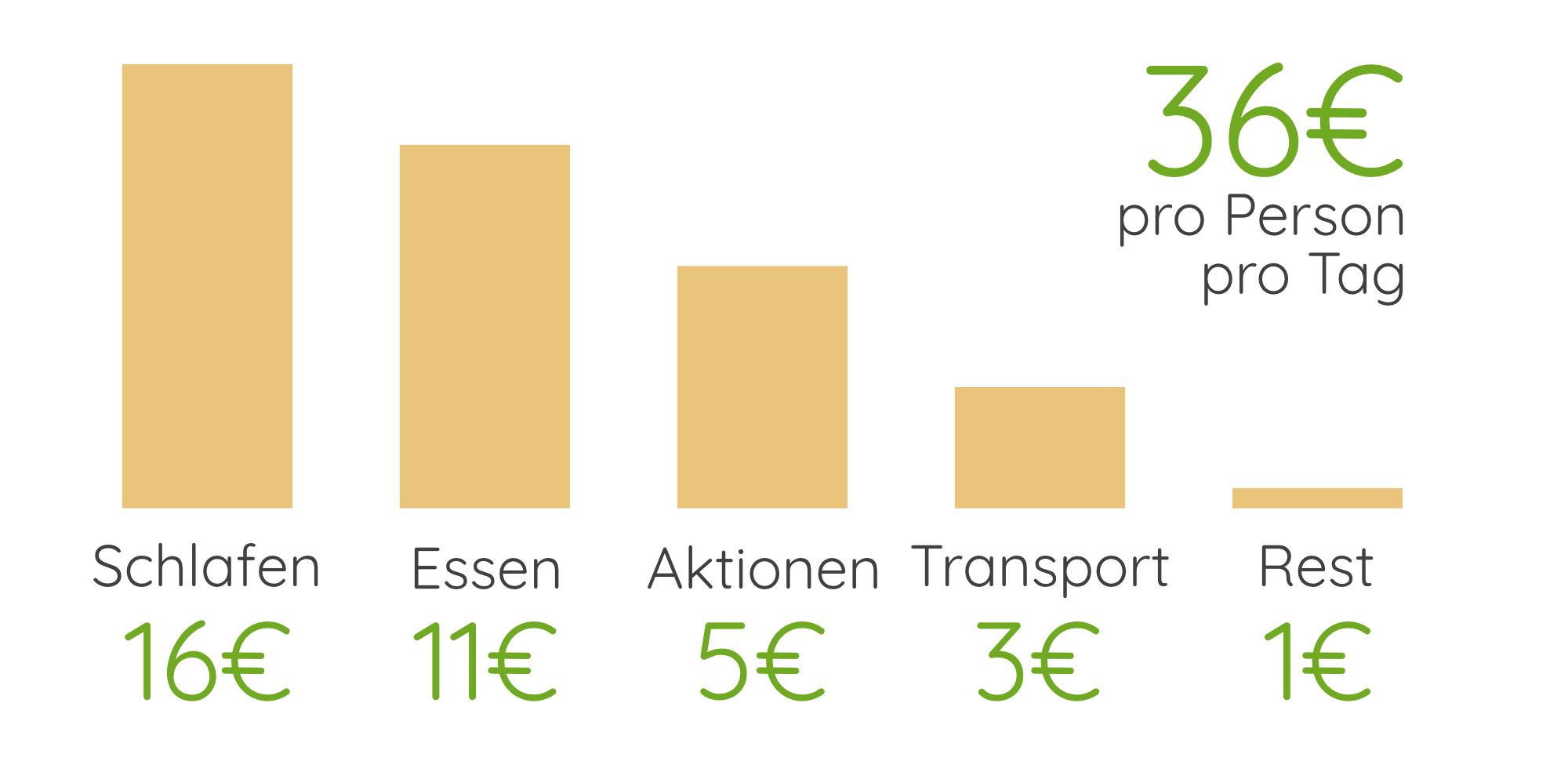Sri Lanka Reisekosten
